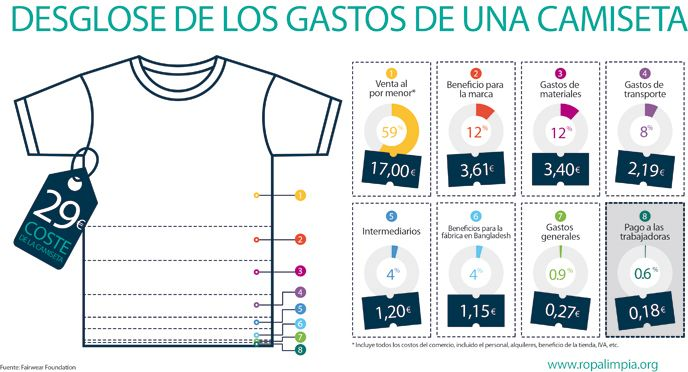 Moda sostenible: desglose de los gastos de una camiseta